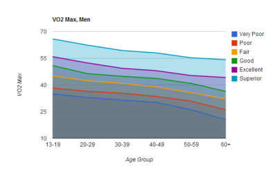 VO2 Max Graph for Men