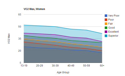 VO2 Max for women