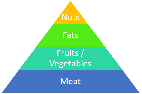 paleolithic diet pyramid