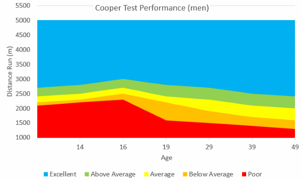Cooper Test Performance Men